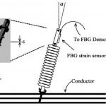 مقاله Development of Optical Fiber Sensors Based on Brillouin Scattering and FBG for On-Line Monitoring in Overhead Transmission Lines با ترجمه