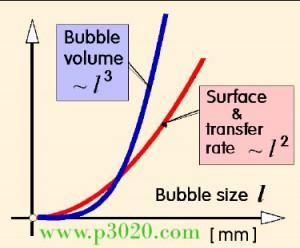 ترجمه مقاله انگلیسی Microbubble Generation