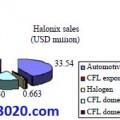 ترجمه مقاله Halonix Limited – the product portfolio